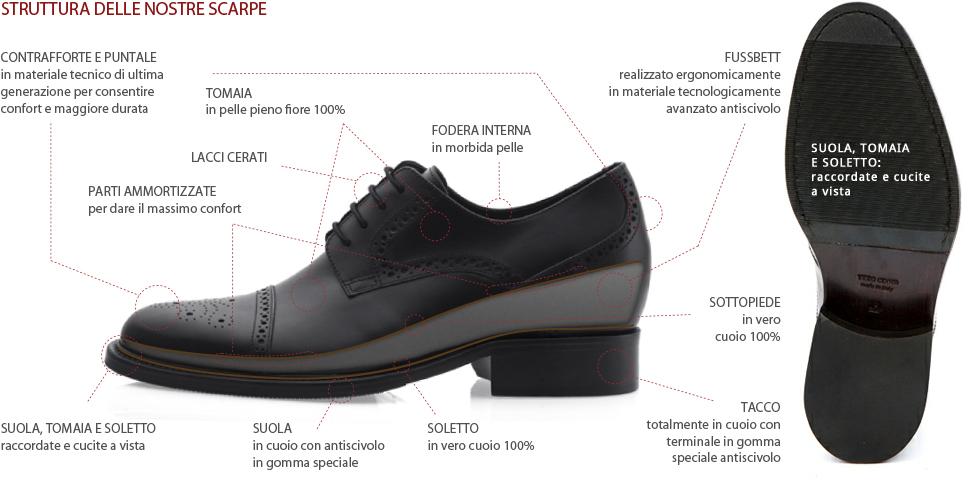 struttura scarpe rialzate